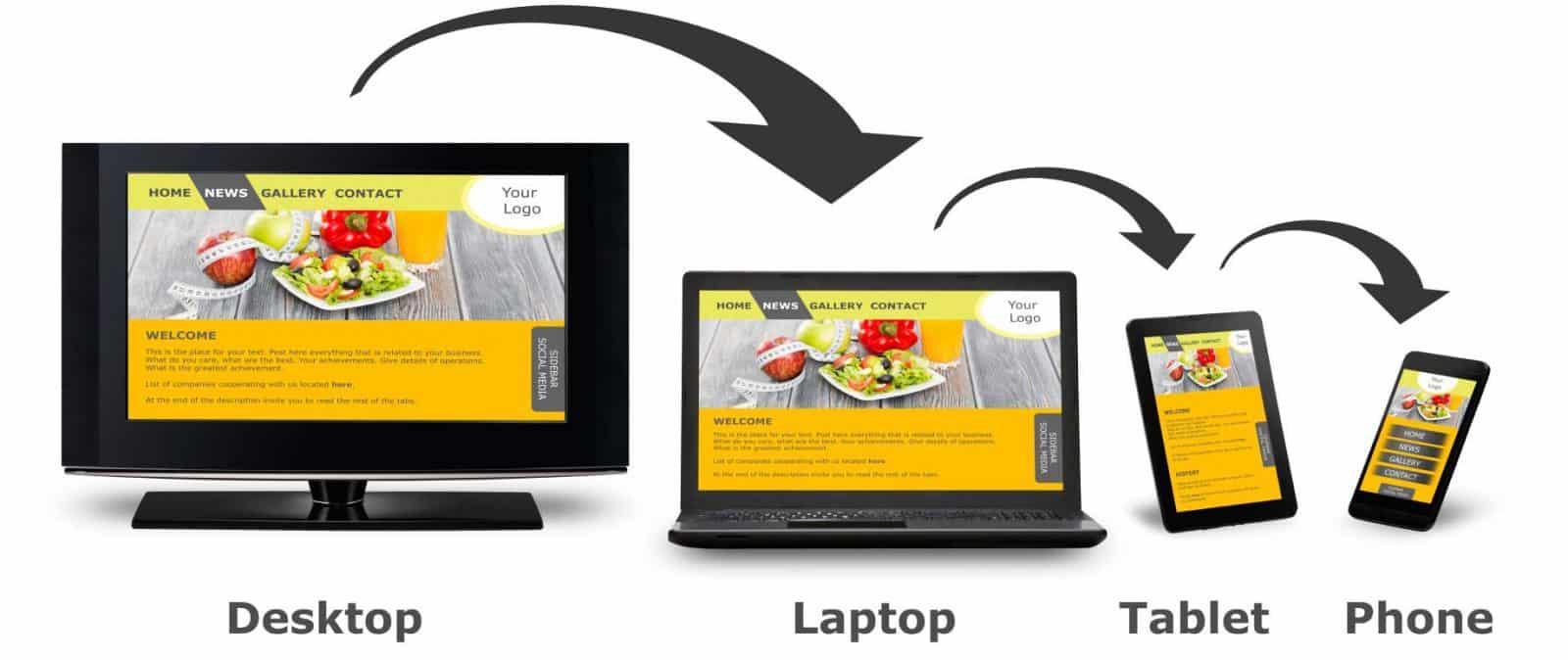 Responsive design - device independant